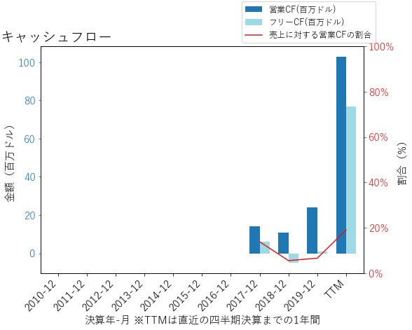 DDOGのキャッシュフローのグラフ