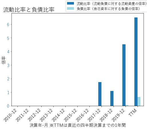 DDOGのバランスシートの健全性のグラフ