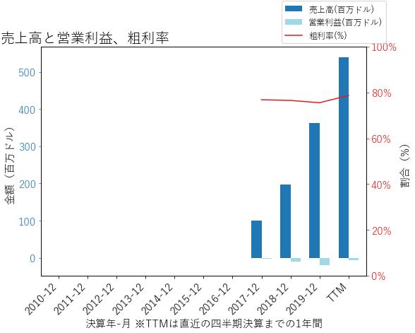 DDOGの売上高と営業利益、粗利率のグラフ