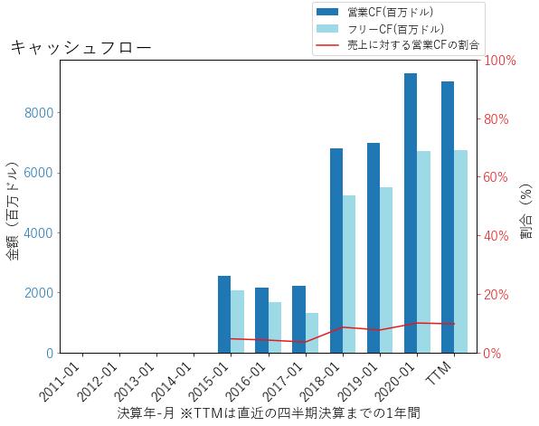 DELLのキャッシュフローのグラフ