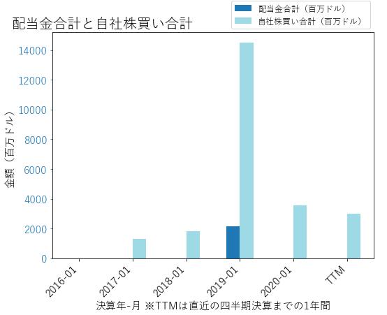DELLの配当合計と自社株買いのグラフ
