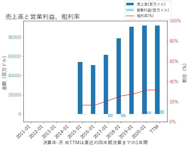DELLの売上高と営業利益、粗利率のグラフ