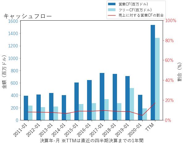 DKSのキャッシュフローのグラフ
