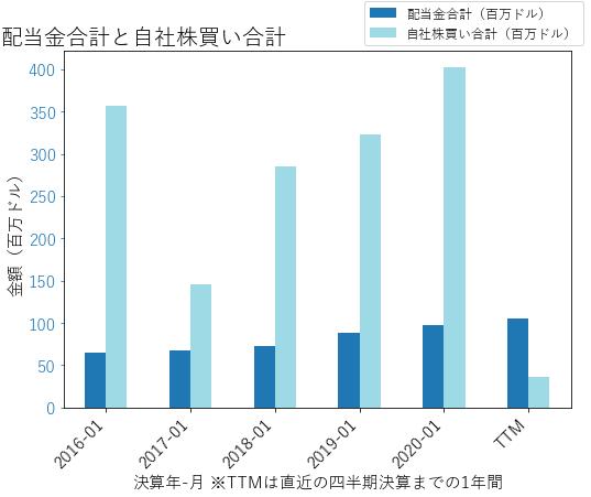 DKSの配当合計と自社株買いのグラフ