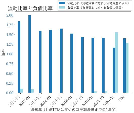 DKSのバランスシートの健全性のグラフ