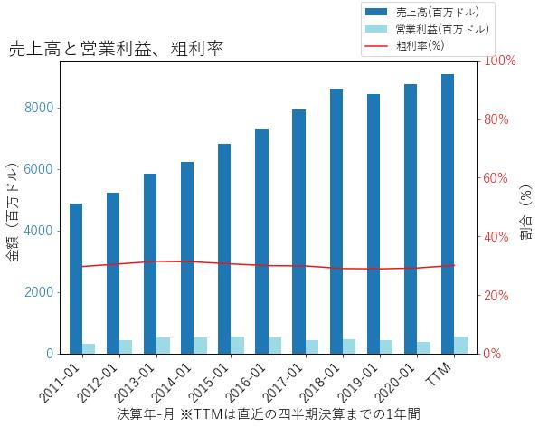 DKSの売上高と営業利益、粗利率のグラフ