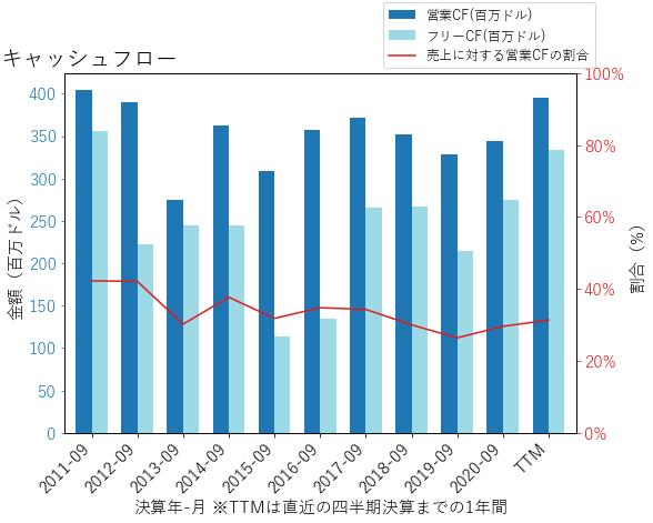 DLBのキャッシュフローのグラフ