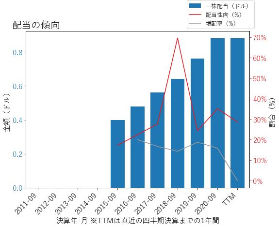 DLBの配当の傾向のグラフ