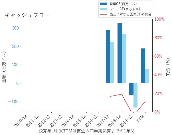 DNBのキャッシュフローのグラフ