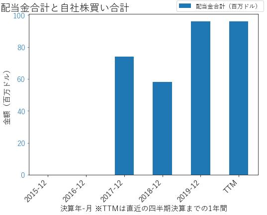 DNBの配当合計と自社株買いのグラフ