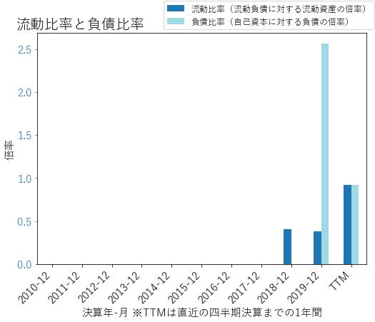 DNBのバランスシートの健全性のグラフ