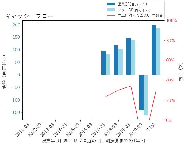 DTのキャッシュフローのグラフ