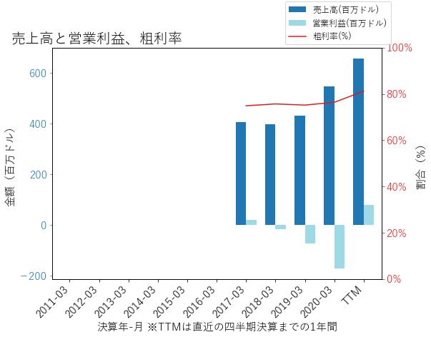DTの売上高と営業利益、粗利率のグラフ