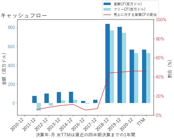 EAFのキャッシュフローのグラフ
