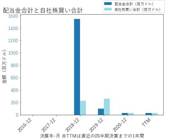 EAFの配当合計と自社株買いのグラフ