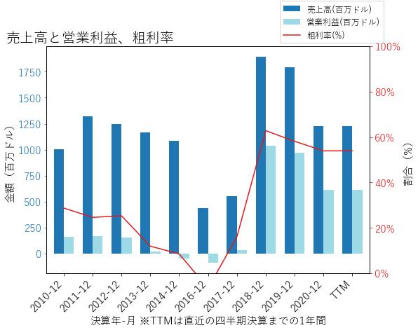 EAFの売上高と営業利益、粗利率のグラフ