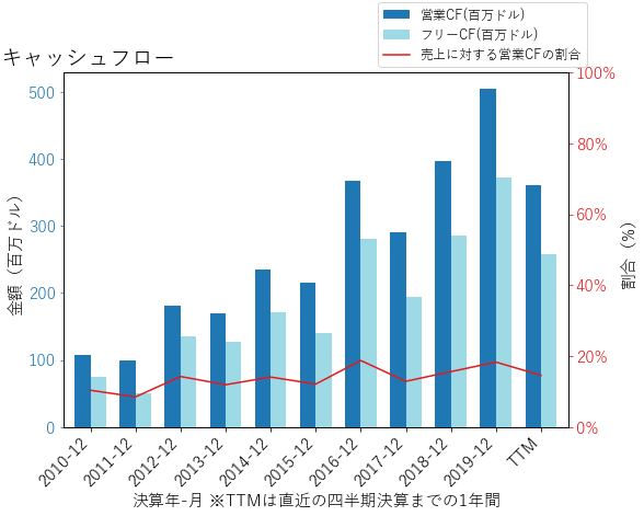 EEFTのキャッシュフローのグラフ