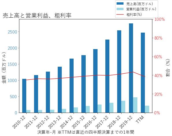 EEFTの売上高と営業利益、粗利率のグラフ