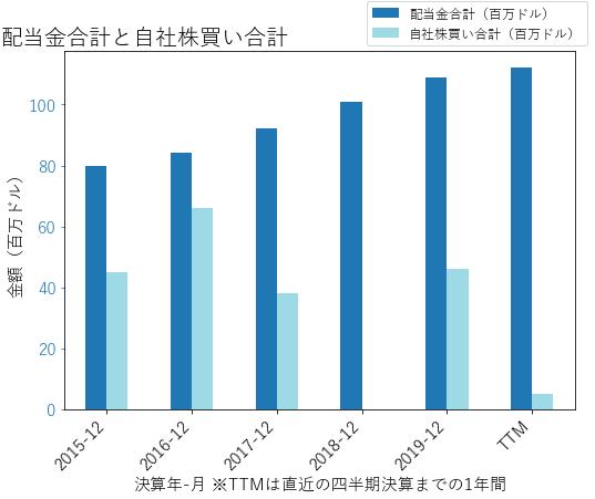 EHCの配当合計と自社株買いのグラフ