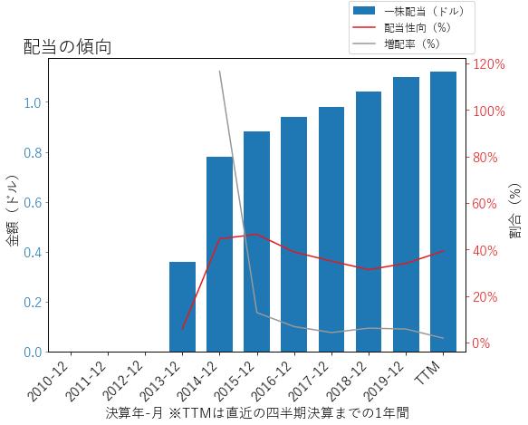 EHCの配当の傾向のグラフ