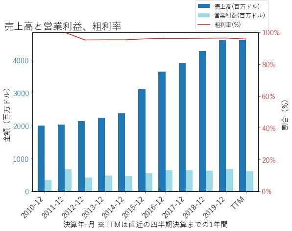 EHCの売上高と営業利益、粗利率のグラフ