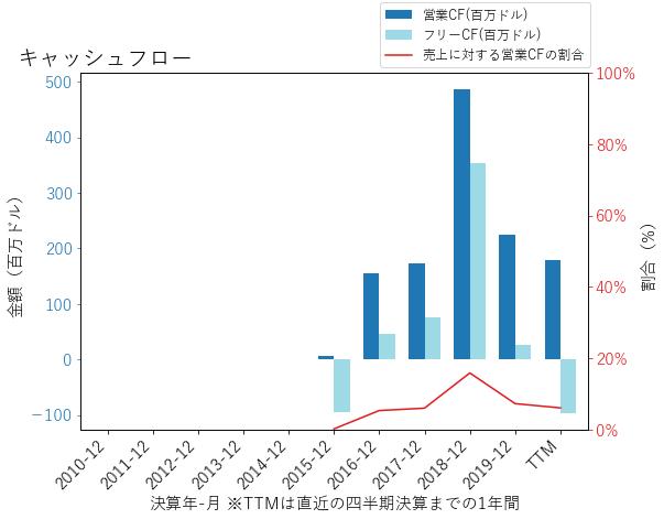 ELANのキャッシュフローのグラフ