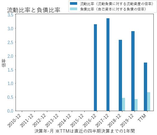 ELANのバランスシートの健全性のグラフ