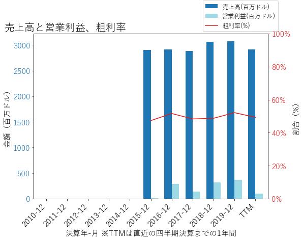 ELANの売上高と営業利益、粗利率のグラフ