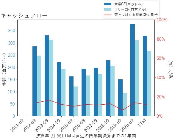 ENRのキャッシュフローのグラフ