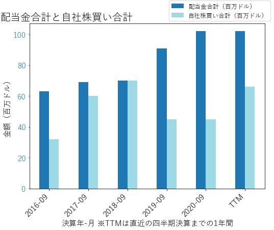 ENRの配当合計と自社株買いのグラフ