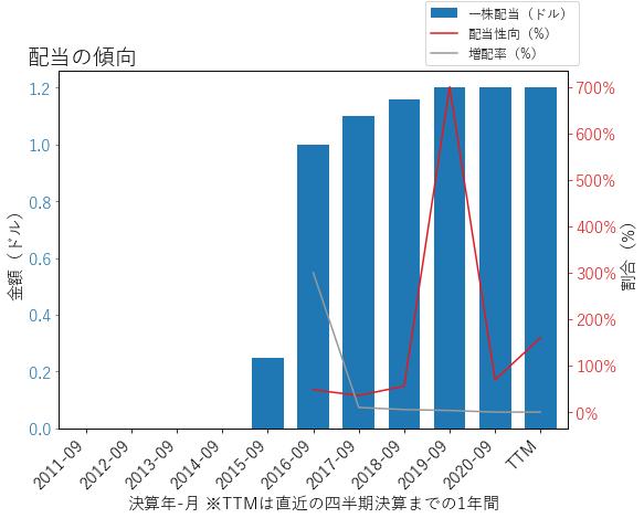 ENRの配当の傾向のグラフ