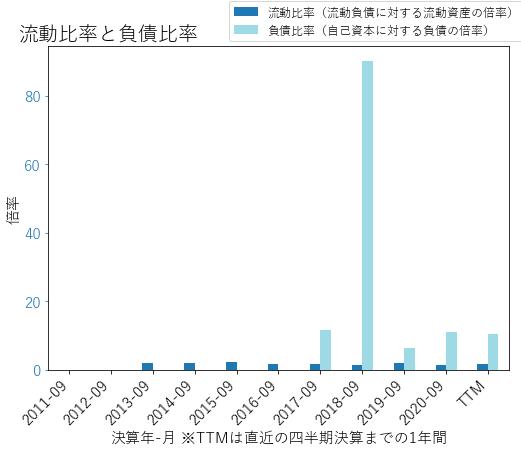 ENRのバランスシートの健全性のグラフ