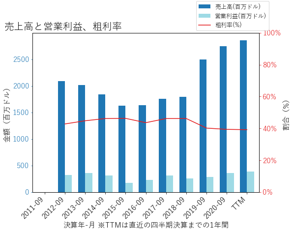 ENRの売上高と営業利益、粗利率のグラフ