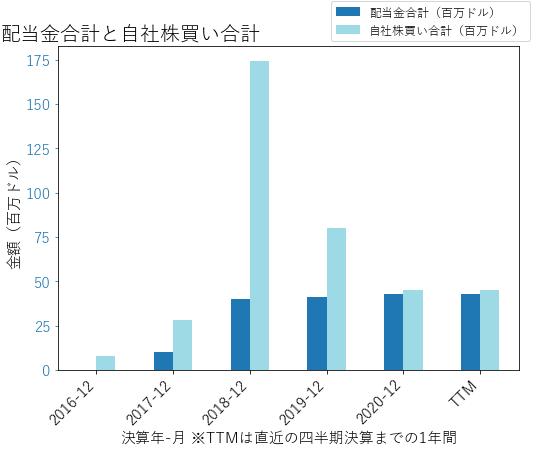 ENTGの配当合計と自社株買いのグラフ