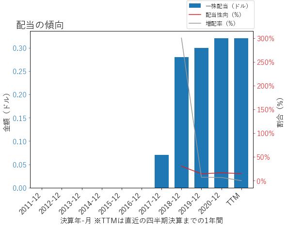 ENTGの配当の傾向のグラフ