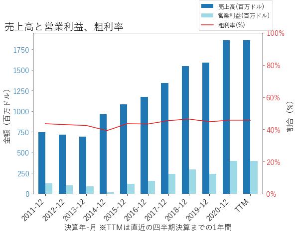 ENTGの売上高と営業利益、粗利率のグラフ