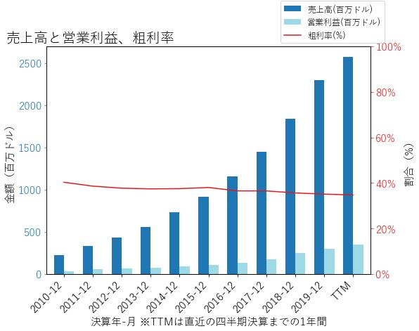 EPAMの売上高と営業利益、粗利率のグラフ
