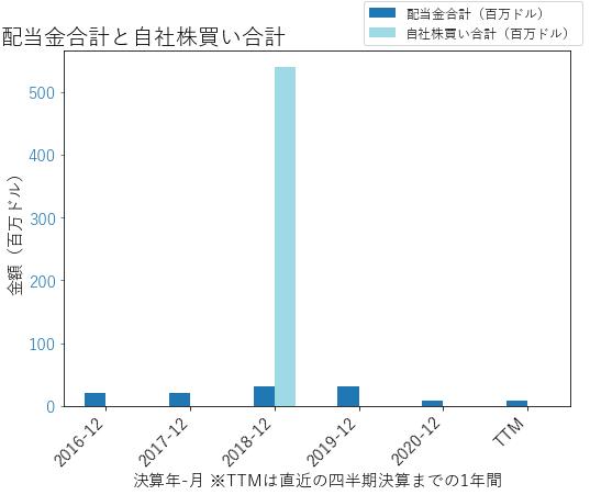 EQTの配当合計と自社株買いのグラフ