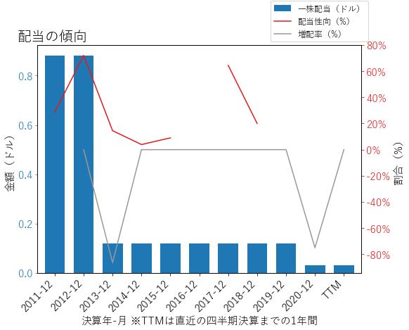 EQTの配当の傾向のグラフ