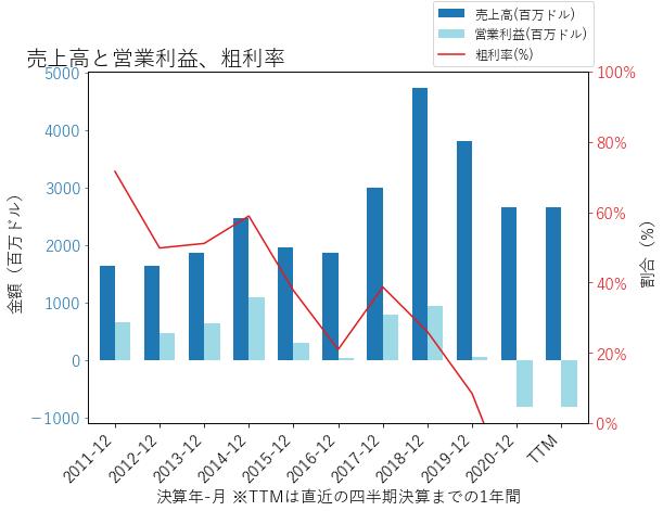 EQTの売上高と営業利益、粗利率のグラフ