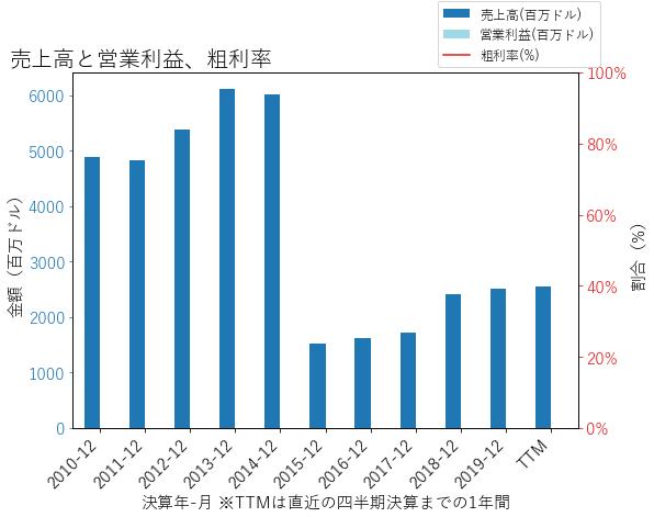 ERIEの売上高と営業利益、粗利率のグラフ