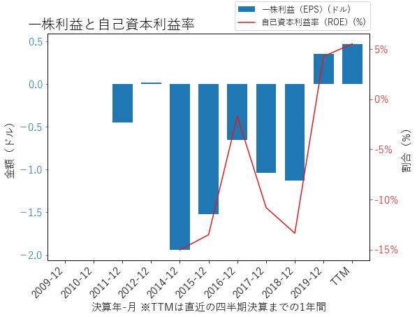ESIのEPSとROEのグラフ