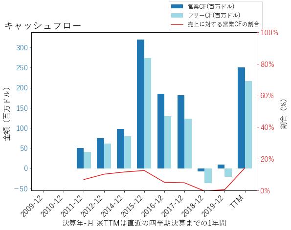 ESIのキャッシュフローのグラフ