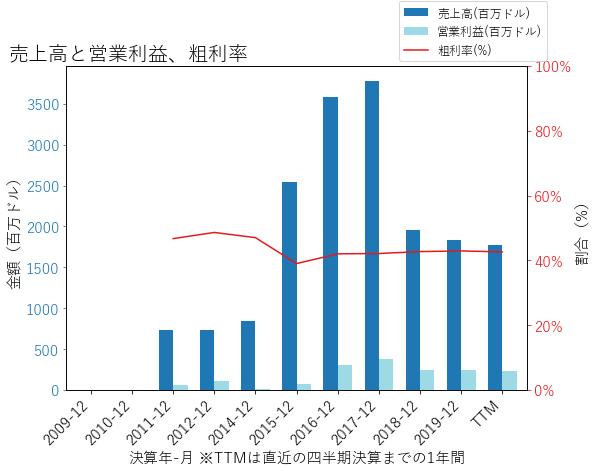 ESIの売上高と営業利益、粗利率のグラフ