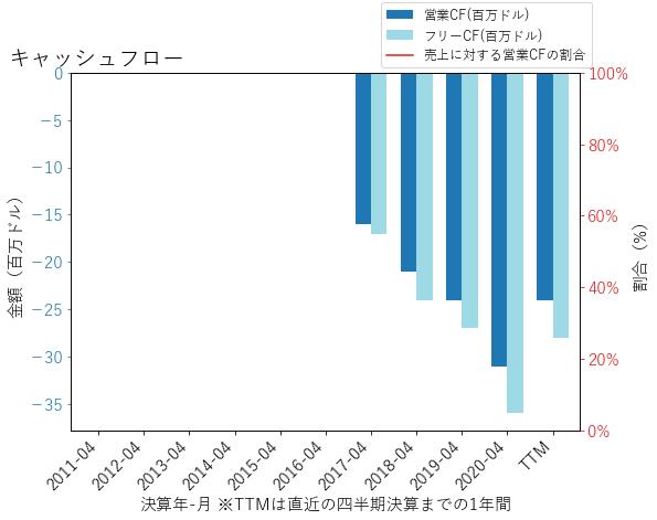 ESTCのキャッシュフローのグラフ