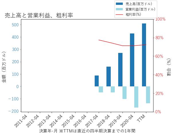ESTCの売上高と営業利益、粗利率のグラフ