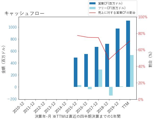 ETRNのキャッシュフローのグラフ