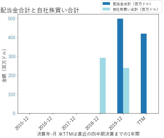 ETRNの配当合計と自社株買いのグラフ