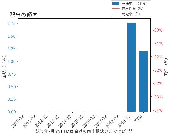ETRNの配当の傾向のグラフ