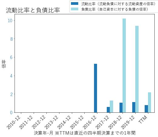 ETRNのバランスシートの健全性のグラフ